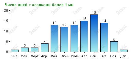 Количество дождливых дней в Паттайе по месяцам
