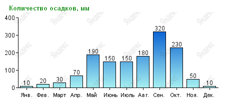 Количество осадков в Паттайе в миллиметрах по месяцам