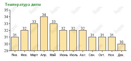 Дневная температура в Паттайе по месяцам