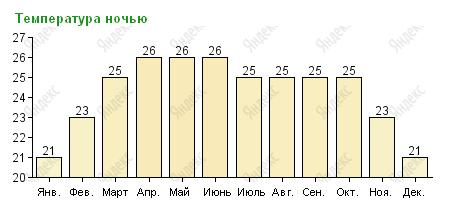 Ночная температура в Паттайе по месяцам