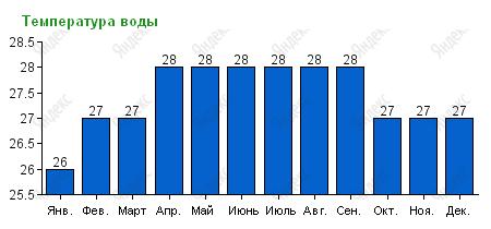 Температура воды в Паттайе по месяцам